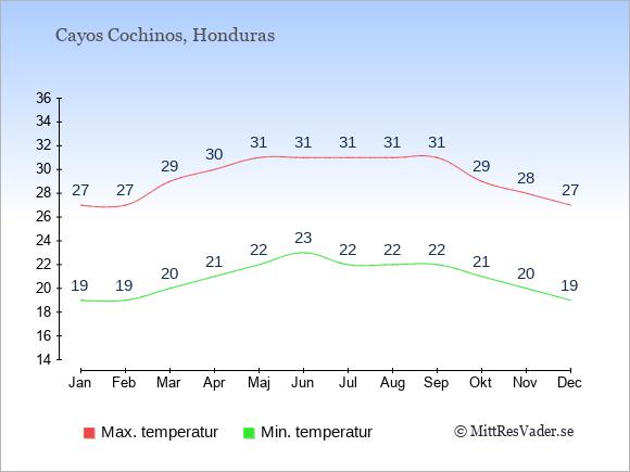 Genomsnittliga temperaturer på Cayos Cochinos -natt och dag: Januari 19;27. Februari 19;27. Mars 20;29. April 21;30. Maj 22;31. Juni 23;31. Juli 22;31. Augusti 22;31. September 22;31. Oktober 21;29. November 20;28. December 19;27.
