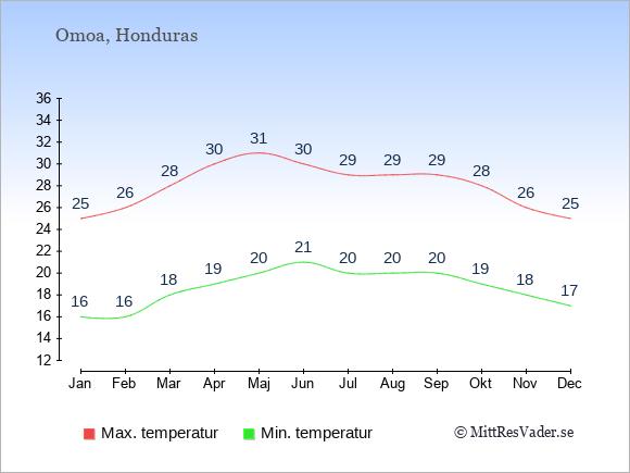 Genomsnittliga temperaturer i Omoa -natt och dag: Januari 16;25. Februari 16;26. Mars 18;28. April 19;30. Maj 20;31. Juni 21;30. Juli 20;29. Augusti 20;29. September 20;29. Oktober 19;28. November 18;26. December 17;25.