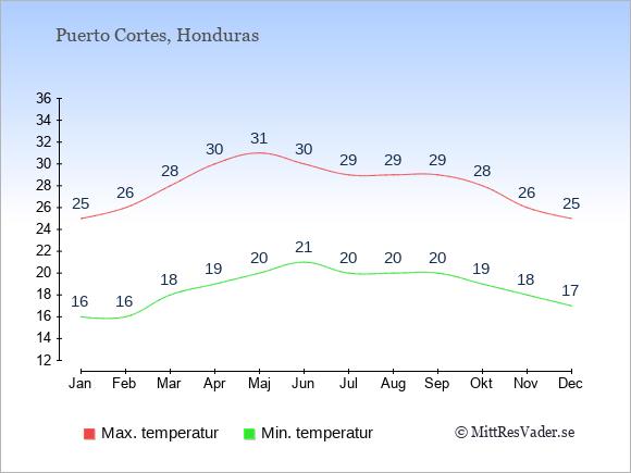 Genomsnittliga temperaturer i Puerto Cortes -natt och dag: Januari 16;25. Februari 16;26. Mars 18;28. April 19;30. Maj 20;31. Juni 21;30. Juli 20;29. Augusti 20;29. September 20;29. Oktober 19;28. November 18;26. December 17;25.