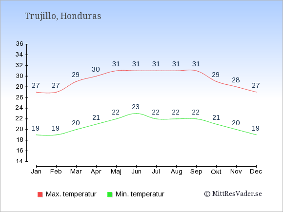 Genomsnittliga temperaturer i Trujillo -natt och dag: Januari 19;27. Februari 19;27. Mars 20;29. April 21;30. Maj 22;31. Juni 23;31. Juli 22;31. Augusti 22;31. September 22;31. Oktober 21;29. November 20;28. December 19;27.
