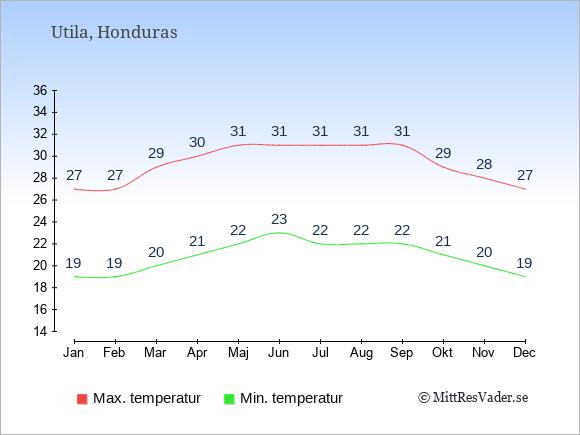 Genomsnittliga temperaturer på Utila -natt och dag: Januari 19;27. Februari 19;27. Mars 20;29. April 21;30. Maj 22;31. Juni 23;31. Juli 22;31. Augusti 22;31. September 22;31. Oktober 21;29. November 20;28. December 19;27.