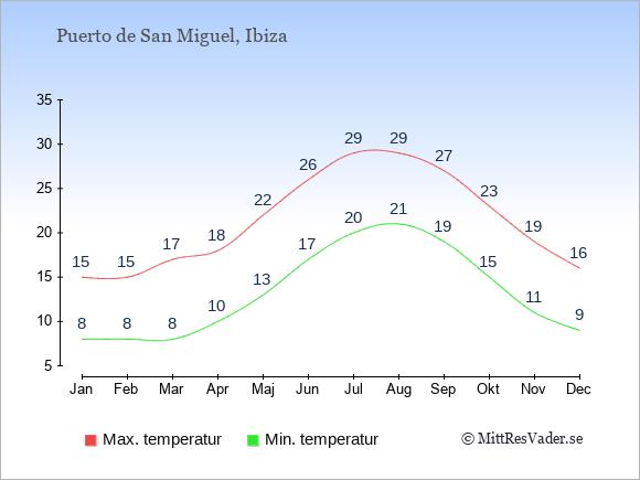 Genomsnittliga temperaturer i Puerto de San Miguel -natt och dag: Januari 8;15. Februari 8;15. Mars 8;17. April 10;18. Maj 13;22. Juni 17;26. Juli 20;29. Augusti 21;29. September 19;27. Oktober 15;23. November 11;19. December 9;16.