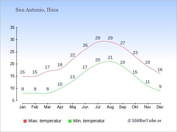 Genomsnittliga temperaturer i San Antonio -natt och dag: Januari 8;15. Februari 8;15. Mars 8;17. April 10;18. Maj 13;22. Juni 17;26. Juli 20;29. Augusti 21;29. September 19;27. Oktober 15;23. November 11;19. December 9;16.