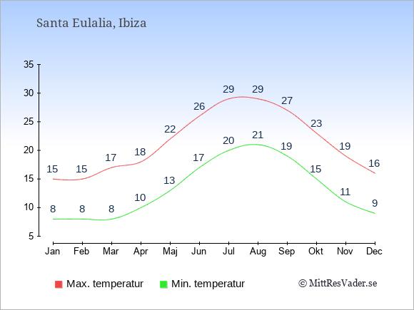 Genomsnittliga temperaturer i Santa Eulalia -natt och dag: Januari 8;15. Februari 8;15. Mars 8;17. April 10;18. Maj 13;22. Juni 17;26. Juli 20;29. Augusti 21;29. September 19;27. Oktober 15;23. November 11;19. December 9;16.