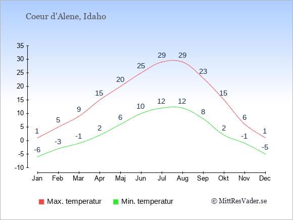 Genomsnittliga temperaturer i Coeur d'Alene -natt och dag: Januari -6;1. Februari -3;5. Mars -1;9. April 2;15. Maj 6;20. Juni 10;25. Juli 12;29. Augusti 12;29. September 8;23. Oktober 2;15. November -1;6. December -5;1.