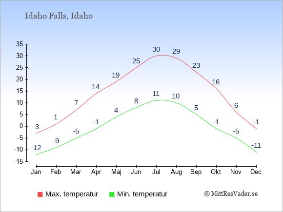 Genomsnittliga temperaturer i Idaho Falls -natt och dag: Januari -12;-3. Februari -9;1. Mars -5;7. April -1;14. Maj 4;19. Juni 8;25. Juli 11;30. Augusti 10;29. September 5;23. Oktober -1;16. November -5;6. December -11;-1.