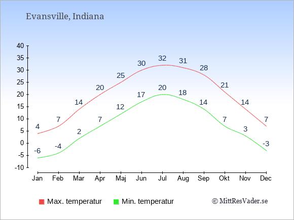Genomsnittliga temperaturer i Evansville -natt och dag: Januari -6;4. Februari -4;7. Mars 2;14. April 7;20. Maj 12;25. Juni 17;30. Juli 20;32. Augusti 18;31. September 14;28. Oktober 7;21. November 3;14. December -3;7.