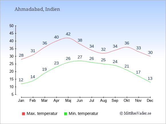 Genomsnittliga temperaturer i Ahmadabad -natt och dag: Januari 12;28. Februari 14;31. Mars 19;36. April 23;40. Maj 26;42. Juni 27;38. Juli 26;34. Augusti 25;32. September 24;34. Oktober 21;36. November 17;33. December 13;30.