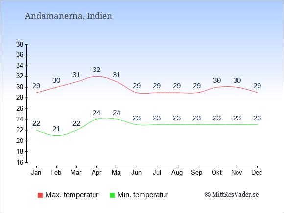 Temperaturer på Andamanerna -dag och natt.