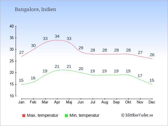 Temperaturer i Bangalore -dag och natt.