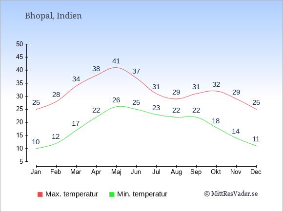 Temperaturer i Bhopal -dag och natt.