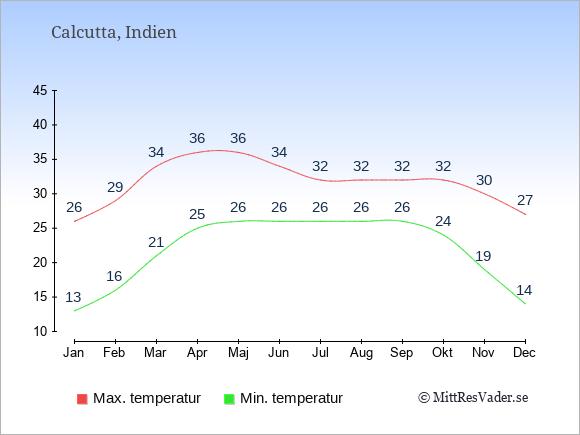 Genomsnittliga temperaturer i Calcutta -natt och dag: Januari 13;26. Februari 16;29. Mars 21;34. April 25;36. Maj 26;36. Juni 26;34. Juli 26;32. Augusti 26;32. September 26;32. Oktober 24;32. November 19;30. December 14;27.