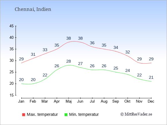 Genomsnittliga temperaturer i Chennai -natt och dag: Januari 20;29. Februari 20;31. Mars 22;33. April 26;35. Maj 28;38. Juni 27;38. Juli 26;36. Augusti 26;35. September 25;34. Oktober 24;32. November 22;29. December 21;29.