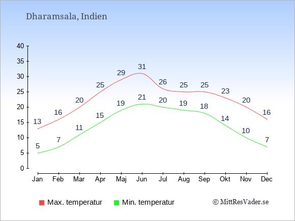 Temperaturer i Dharamsala -dag och natt.