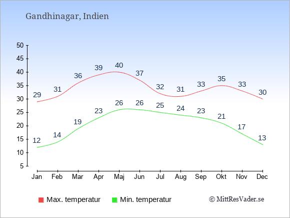 Genomsnittliga temperaturer i Gandhinagar -natt och dag: Januari 12;29. Februari 14;31. Mars 19;36. April 23;39. Maj 26;40. Juni 26;37. Juli 25;32. Augusti 24;31. September 23;33. Oktober 21;35. November 17;33. December 13;30.