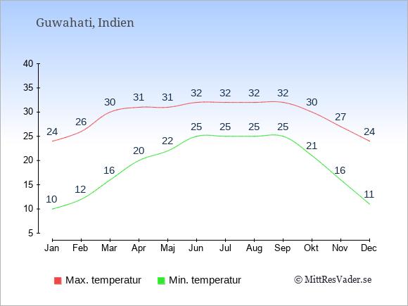 Genomsnittliga temperaturer i Guwahati -natt och dag: Januari 10;24. Februari 12;26. Mars 16;30. April 20;31. Maj 22;31. Juni 25;32. Juli 25;32. Augusti 25;32. September 25;32. Oktober 21;30. November 16;27. December 11;24.