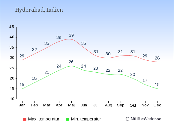 Genomsnittliga temperaturer i Hyderabad -natt och dag: Januari 15;29. Februari 18;32. Mars 21;35. April 24;38. Maj 26;39. Juni 24;35. Juli 23;31. Augusti 22;30. September 22;31. Oktober 20;31. November 17;29. December 15;28.