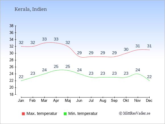 Genomsnittliga temperaturer i Kerala -natt och dag: Januari 22;32. Februari 23;32. Mars 24;33. April 25;33. Maj 25;32. Juni 24;29. Juli 23;29. Augusti 23;29. September 23;29. Oktober 23;30. November 24;31. December 22;31.