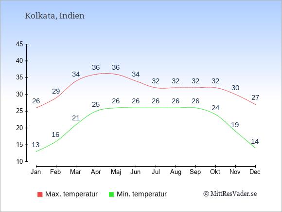 Genomsnittliga temperaturer i Kolkata -natt och dag: Januari 13;26. Februari 16;29. Mars 21;34. April 25;36. Maj 26;36. Juni 26;34. Juli 26;32. Augusti 26;32. September 26;32. Oktober 24;32. November 19;30. December 14;27.