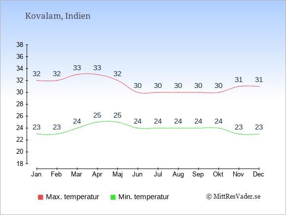 Genomsnittliga temperaturer i Kovalam -natt och dag: Januari 23;32. Februari 23;32. Mars 24;33. April 25;33. Maj 25;32. Juni 24;30. Juli 24;30. Augusti 24;30. September 24;30. Oktober 24;30. November 23;31. December 23;31.