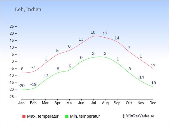Temperaturer i Leh -dag och natt.