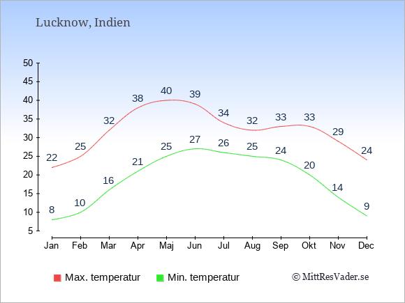 Genomsnittliga temperaturer i Lucknow -natt och dag: Januari 8;22. Februari 10;25. Mars 16;32. April 21;38. Maj 25;40. Juni 27;39. Juli 26;34. Augusti 25;32. September 24;33. Oktober 20;33. November 14;29. December 9;24.