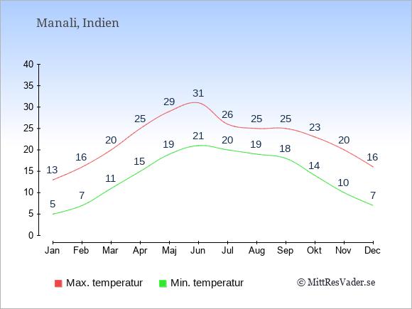 Genomsnittliga temperaturer i Manali -natt och dag: Januari 5;13. Februari 7;16. Mars 11;20. April 15;25. Maj 19;29. Juni 21;31. Juli 20;26. Augusti 19;25. September 18;25. Oktober 14;23. November 10;20. December 7;16.