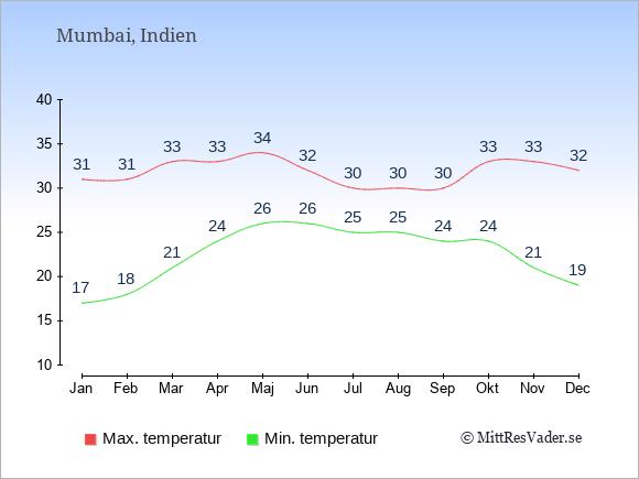 Genomsnittliga temperaturer i Mumbai -natt och dag: Januari 17;31. Februari 18;31. Mars 21;33. April 24;33. Maj 26;34. Juni 26;32. Juli 25;30. Augusti 25;30. September 24;30. Oktober 24;33. November 21;33. December 19;32.
