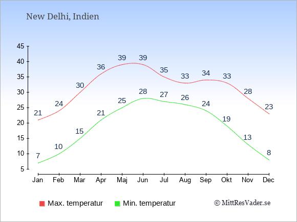 Genomsnittliga temperaturer i New Delhi -natt och dag: Januari 7;21. Februari 10;24. Mars 15;30. April 21;36. Maj 25;39. Juni 28;39. Juli 27;35. Augusti 26;33. September 24;34. Oktober 19;33. November 13;28. December 8;23.