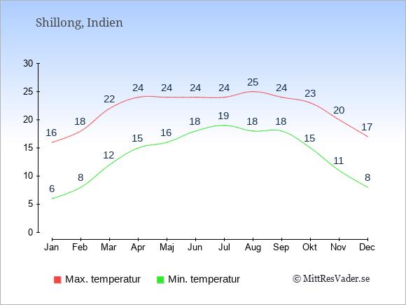 Genomsnittliga temperaturer i Shillong -natt och dag: Januari 6;16. Februari 8;18. Mars 12;22. April 15;24. Maj 16;24. Juni 18;24. Juli 19;24. Augusti 18;25. September 18;24. Oktober 15;23. November 11;20. December 8;17.