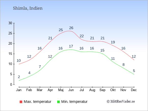 Genomsnittliga temperaturer i Shimla -natt och dag: Januari 2;10. Februari 4;12. Mars 7;16. April 12;21. Maj 16;25. Juni 17;26. Juli 16;22. Augusti 16;21. September 15;21. Oktober 11;19. November 8;16. December 5;12.