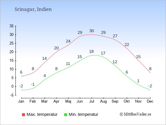 Genomsnittliga temperaturer i Srinagar -natt och dag: Januari -2;6. Februari -1;8. Mars 4;14. April 8;20. Maj 11;24. Juni 15;29. Juli 18;30. Augusti 17;29. September 12;27. Oktober 6;22. November 1;15. December -2;8.