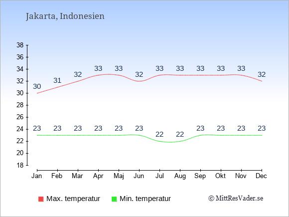 Genomsnittliga temperaturer i Indonesien -natt och dag: Januari 23;30. Februari 23;31. Mars 23;32. April 23;33. Maj 23;33. Juni 23;32. Juli 22;33. Augusti 22;33. September 23;33. Oktober 23;33. November 23;33. December 23;32.