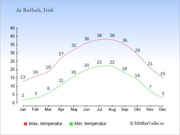 Temperaturer i Ar Rutbah -dag och natt.