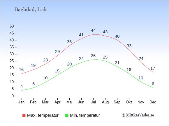 Genomsnittliga temperaturer i Irak -natt och dag: Januari 4;16. Februari 6;19. Mars 10;23. April 15;29. Maj 20;36. Juni 24;41. Juli 26;44. Augusti 25;43. September 21;40. Oktober 16;33. November 10;24. December 6;17.