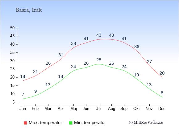 Temperaturer i Basra -dag och natt.