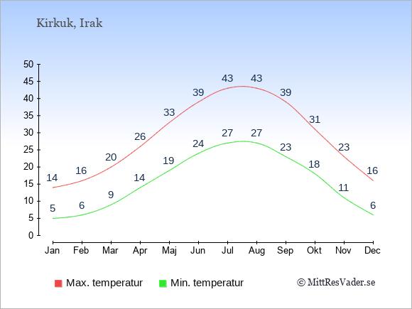 Temperaturer i Kirkuk -dag och natt.