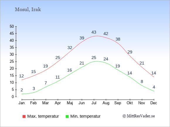 Temperaturer i Mosul -dag och natt.