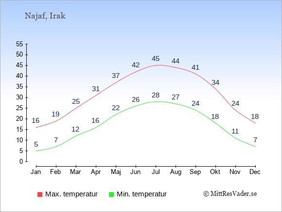 Temperaturer i Najaf -dag och natt.