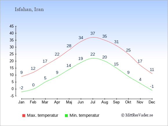 Temperaturer i Isfahan -dag och natt.
