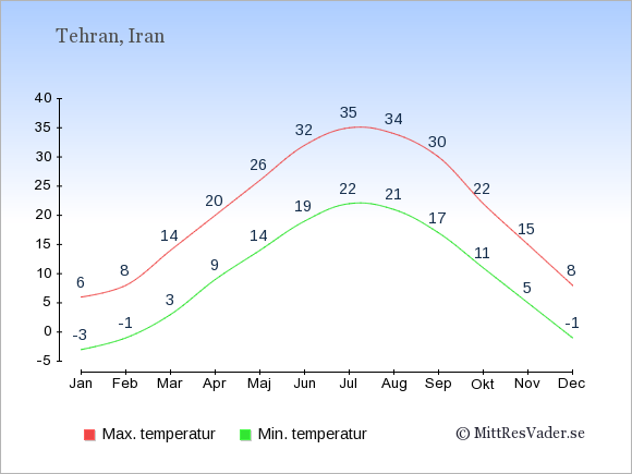 Genomsnittliga temperaturer i Iran -natt och dag: Januari -3;6. Februari -1;8. Mars 3;14. April 9;20. Maj 14;26. Juni 19;32. Juli 22;35. Augusti 21;34. September 17;30. Oktober 11;22. November 5;15. December -1;8.