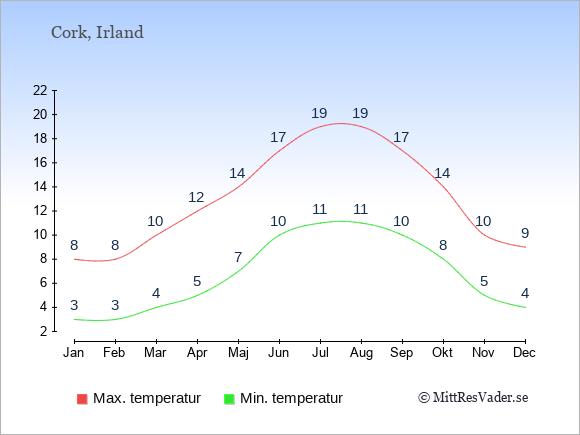 Genomsnittliga temperaturer i Cork -natt och dag: Januari 3;8. Februari 3;8. Mars 4;10. April 5;12. Maj 7;14. Juni 10;17. Juli 11;19. Augusti 11;19. September 10;17. Oktober 8;14. November 5;10. December 4;9.