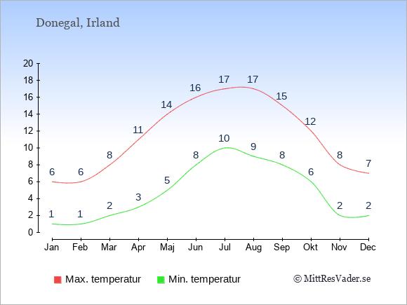 Genomsnittliga temperaturer i Donegal -natt och dag: Januari 1;6. Februari 1;6. Mars 2;8. April 3;11. Maj 5;14. Juni 8;16. Juli 10;17. Augusti 9;17. September 8;15. Oktober 6;12. November 2;8. December 2;7.
