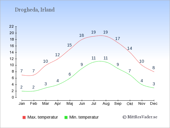 Genomsnittliga temperaturer i Drogheda -natt och dag: Januari 2;7. Februari 2;7. Mars 3;10. April 4;12. Maj 6;15. Juni 9;18. Juli 11;19. Augusti 11;19. September 9;17. Oktober 7;14. November 4;10. December 3;8.