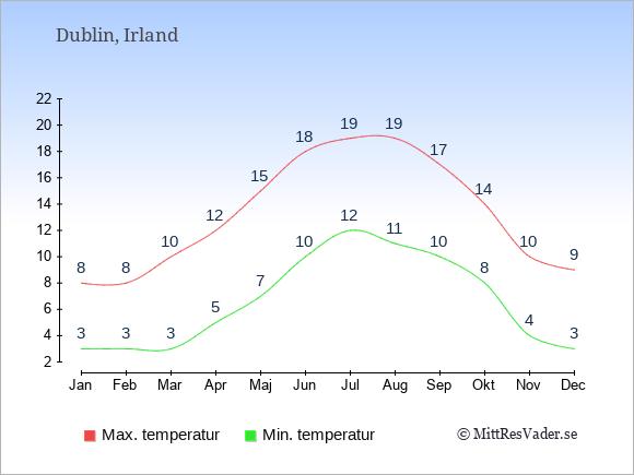 Genomsnittliga temperaturer i Dublin -natt och dag: Januari 3;8. Februari 3;8. Mars 3;10. April 5;12. Maj 7;15. Juni 10;18. Juli 12;19. Augusti 11;19. September 10;17. Oktober 8;14. November 4;10. December 3;9.