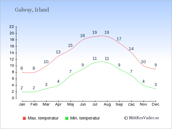Genomsnittliga temperaturer i Galway -natt och dag: Januari 2;8. Februari 2;8. Mars 3;10. April 4;13. Maj 7;15. Juni 9;18. Juli 11;19. Augusti 11;19. September 9;17. Oktober 7;14. November 4;10. December 3;9.