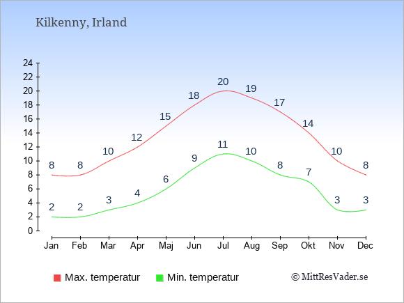 Genomsnittliga temperaturer i Kilkenny -natt och dag: Januari 2;8. Februari 2;8. Mars 3;10. April 4;12. Maj 6;15. Juni 9;18. Juli 11;20. Augusti 10;19. September 8;17. Oktober 7;14. November 3;10. December 3;8.