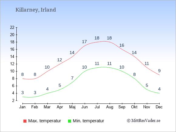 Genomsnittliga temperaturer i Killarney -natt och dag: Januari 3;8. Februari 3;8. Mars 4;10. April 5;12. Maj 7;14. Juni 10;17. Juli 11;18. Augusti 11;18. September 10;16. Oktober 8;14. November 5;11. December 4;9.