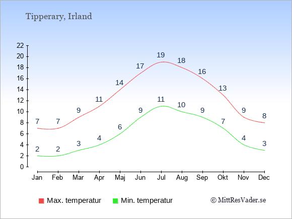 Genomsnittliga temperaturer i Tipperary -natt och dag: Januari 2;7. Februari 2;7. Mars 3;9. April 4;11. Maj 6;14. Juni 9;17. Juli 11;19. Augusti 10;18. September 9;16. Oktober 7;13. November 4;9. December 3;8.