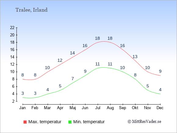 Genomsnittliga temperaturer i Tralee -natt och dag: Januari 3;8. Februari 3;8. Mars 4;10. April 5;12. Maj 7;14. Juni 9;16. Juli 11;18. Augusti 11;18. September 10;16. Oktober 8;13. November 5;10. December 4;9.